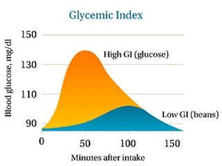 Glycemic-index-and-diabetes